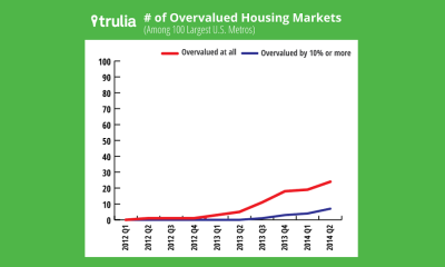 trulia overvalued markets