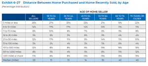 Distance between home purchased and home recently sold, by age