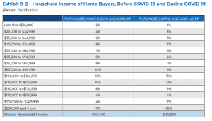 Household Income of Home Buyers before and during COVID-19