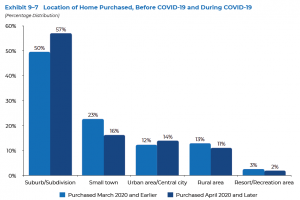Location of Home Purchased, before and during COVID-19