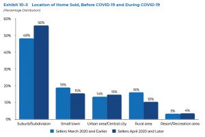 Location of Home Sold, before and during COVID-19