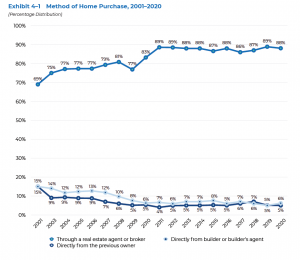 Method of Home Purchase, 2001-2020