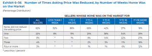 Number of Times Asking Price was Reduced, by Number of Weeks Home was on the Market