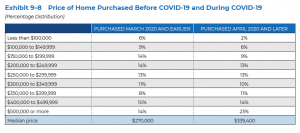 Price of Home Purchased before and during COVID-19