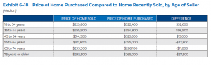 Price of Home Purchased Compared to Home Recently Sold, by Age of Seller