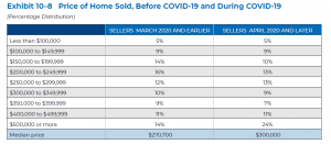 Price of Home Sold before and during COVID-19