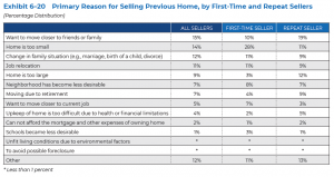 Primary Reason for Selling Previous Home, by First-Time and Repeat Sellers