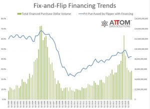 US Fix and Flop Finance Trends