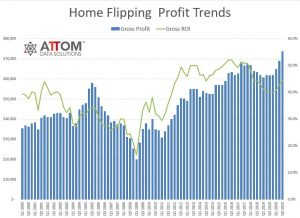 US Home Flipping Profit Trends