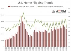 US Home Flipping Trends