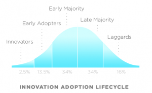 Chart titled Innovation Adoption Lifecycle