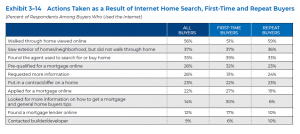 Actions Taken as a Result of Internet Home Search, First-Time and Repeat Buyers