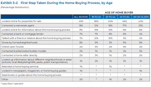 First Step Taken During Home Buying Process, by Age