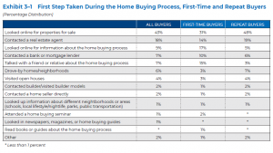 First Step Taken During the Home Buying Process, First-time and Repeat Buyers