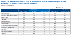 Information Sources Used in Home Search, by First Time and Repeat Buyers, and Buyers of New and Previously Owned Homes