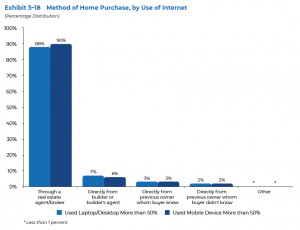 Method of Home Purchase, by Use of Internet