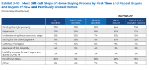 Most Difficult Steps of Home Buying Process by First Time and Repeat Buyers and Buyers of New and Previously Owned Homes