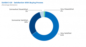 Satisfaction with Buying Process