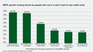 BNPL graph: growth is being driven by people who can't or don't want to use credit cards