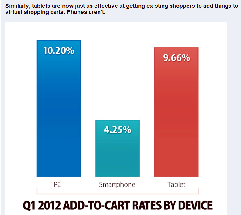 add to cart conversion rates