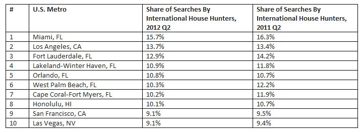 trulia international home buyer report