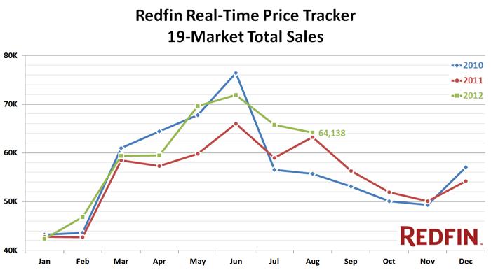 redfin price tracker august