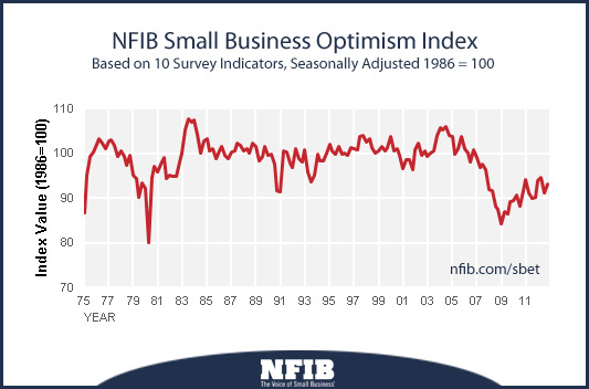 nfib small business optimism chart
