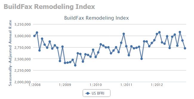 remodeling index