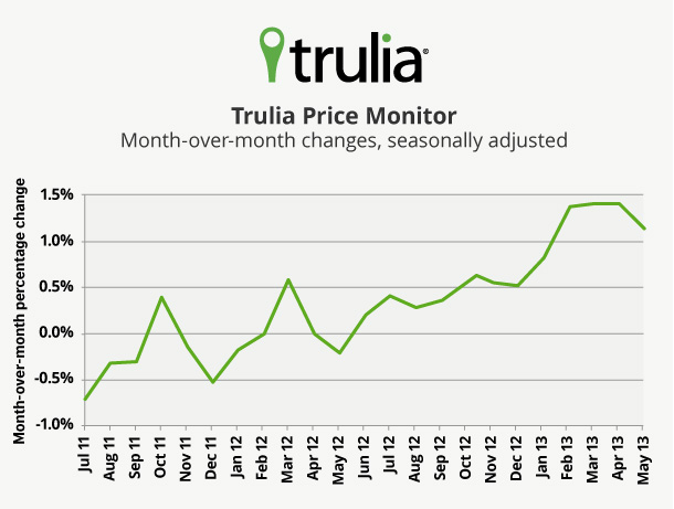 Trulia+Price+Monitor+Line+Chart+May+2013