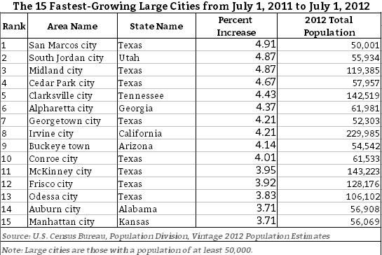 largestest-cities