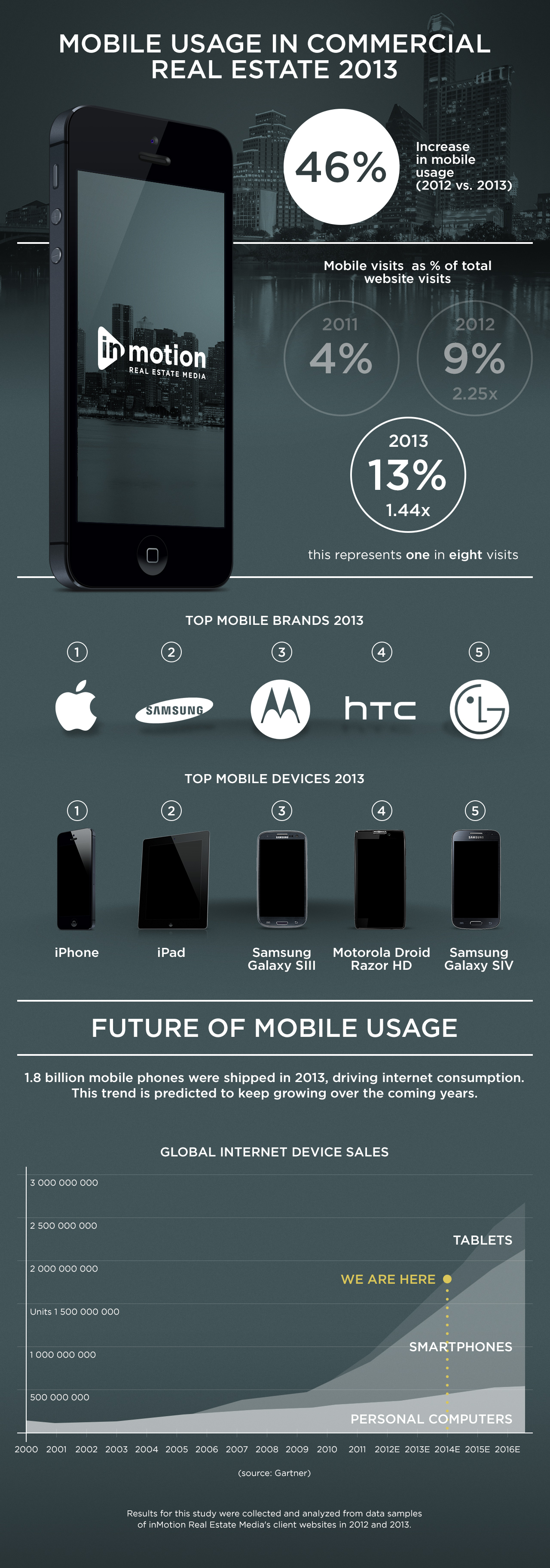mobile use in commercial real estate
