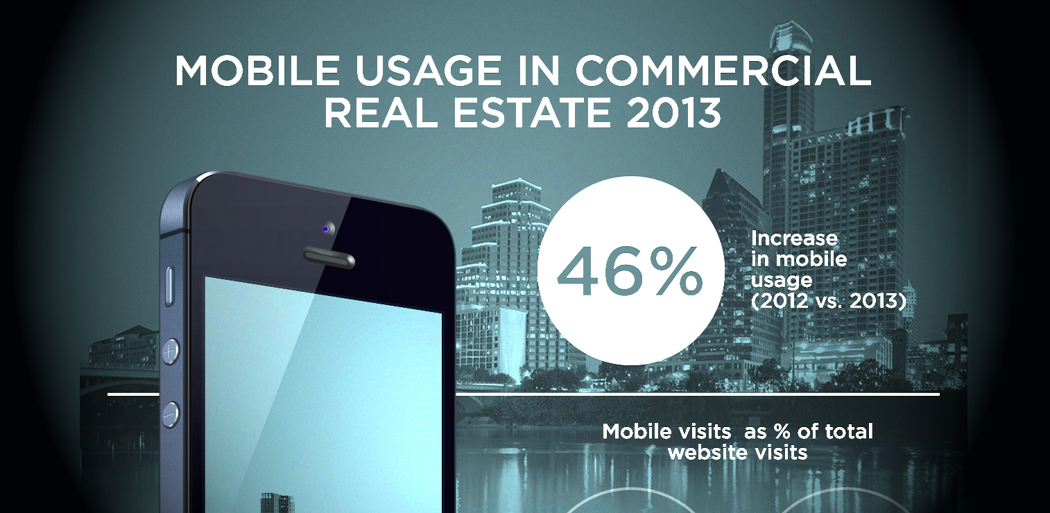 mobile usage in commercial real estate