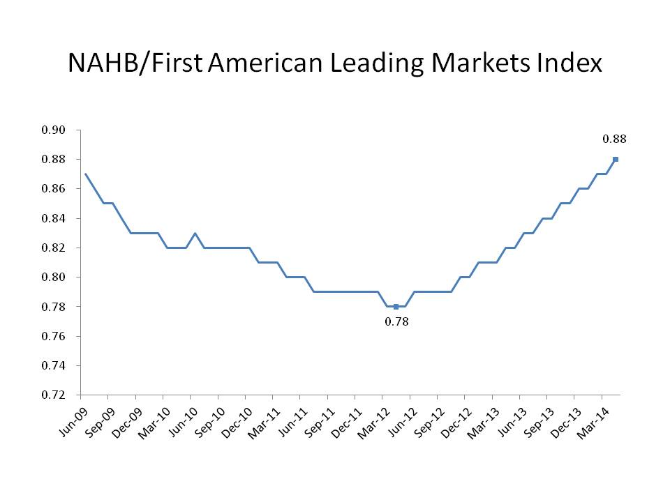 leading markets index