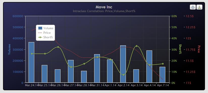 move stocks