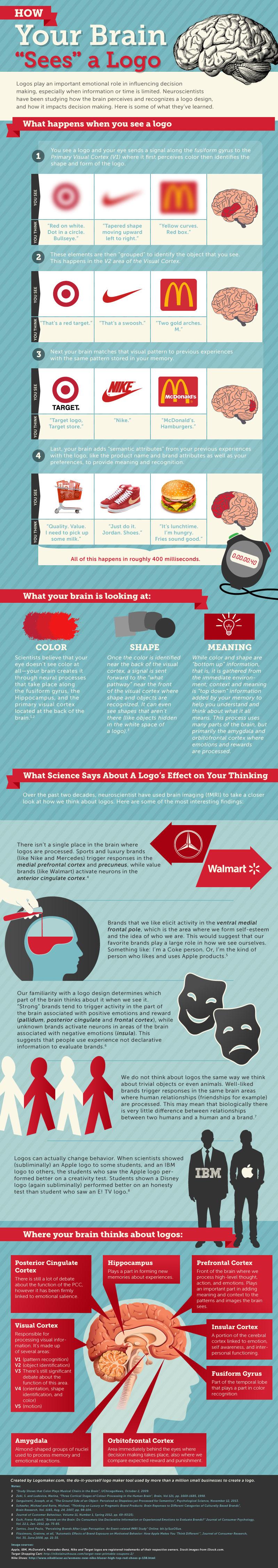 how a brain sees a logo