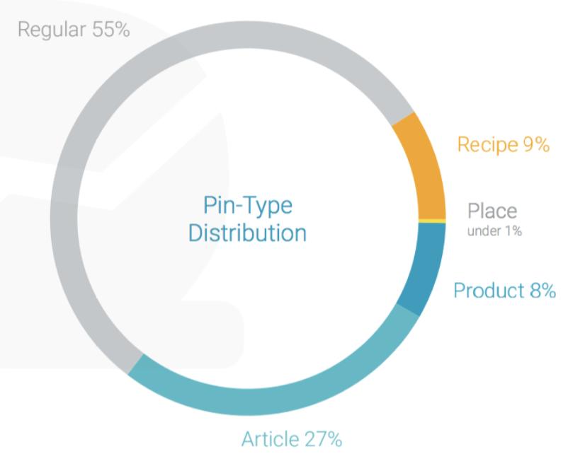 pin type distribution