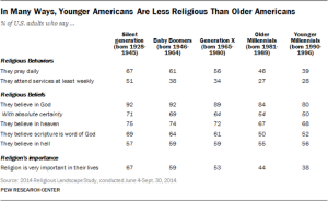 pew research chart